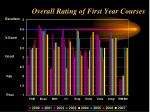 overall rating of first year courses