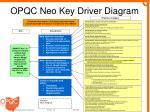 opqc neo key driver diagram
