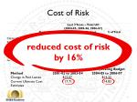 cost of risk