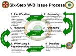 six step w b issue process