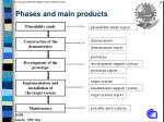 phases and main products