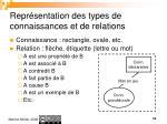 repr sentation des types de connaissances et de relations