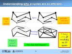 understanding why p cycles are so efficient