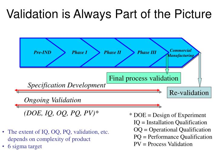 validation is always part of the picture n.