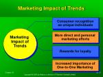 marketing impact of trends