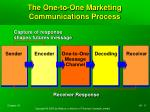 the one to one marketing communications process