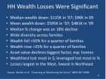 hh wealth losses were significant