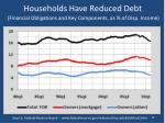 households have reduced debt