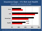 insurance gaps it s not just health households w o insurance by type
