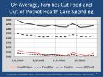 on average families cut food and out of pocket health care spending