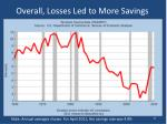 overall losses led to more savings