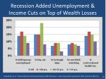 recession added unemployment income cuts on top of wealth losses