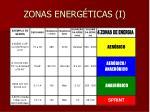 zonas energ ticas i