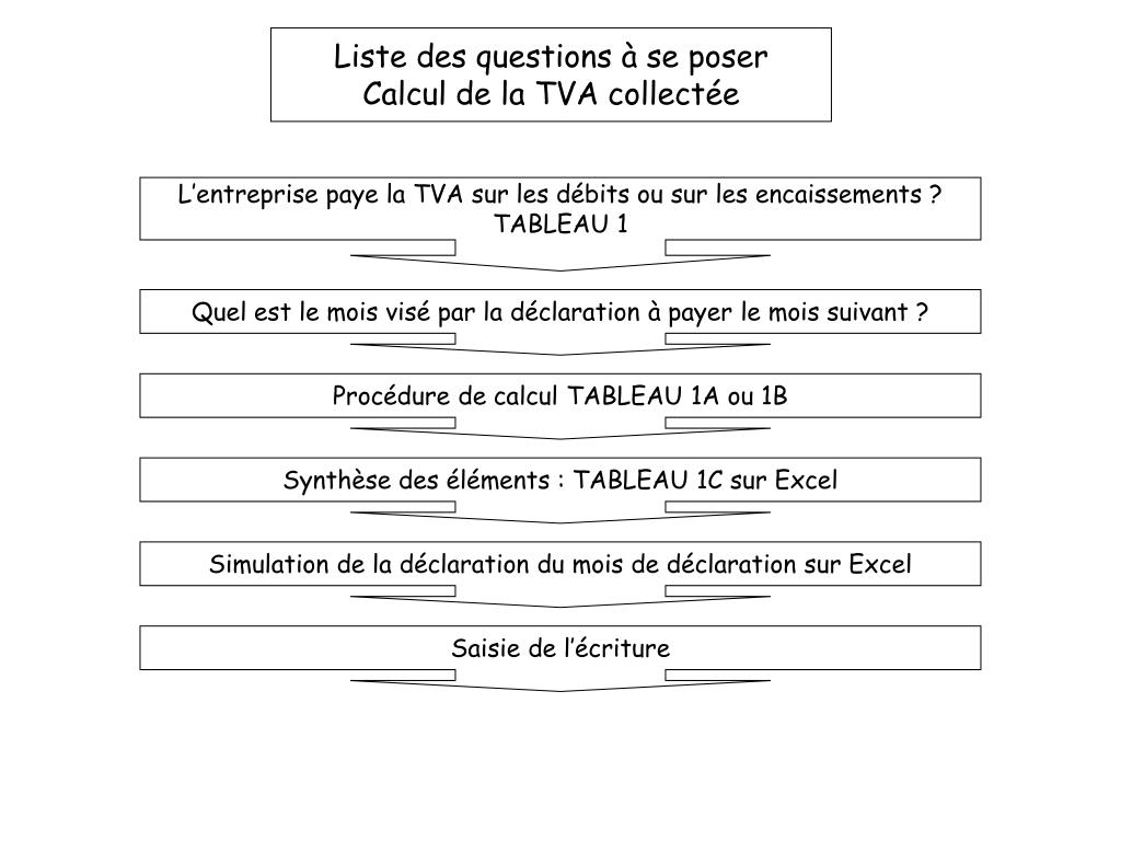 Ppt Declaration De Tva Du Mois M Calcul De La Tva Sur Ventes De X Powerpoint Presentation Id 4535442