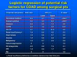logistic regression of potential risk factors for cdad among surgical pts