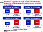 aumento significativo de cuota en todos los negocios en latinoam rica en menor medida en cr ditos