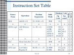 instruction set table4