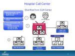 hospital call center