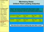 minimizing waste uniform plant loading heijunka