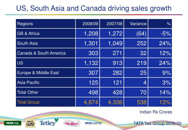 US, South Asia and Canada driving sales growth