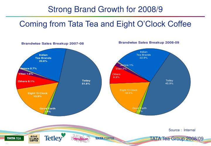 Strong Brand Growth for 2008/9