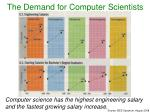 the demand for computer scientists5