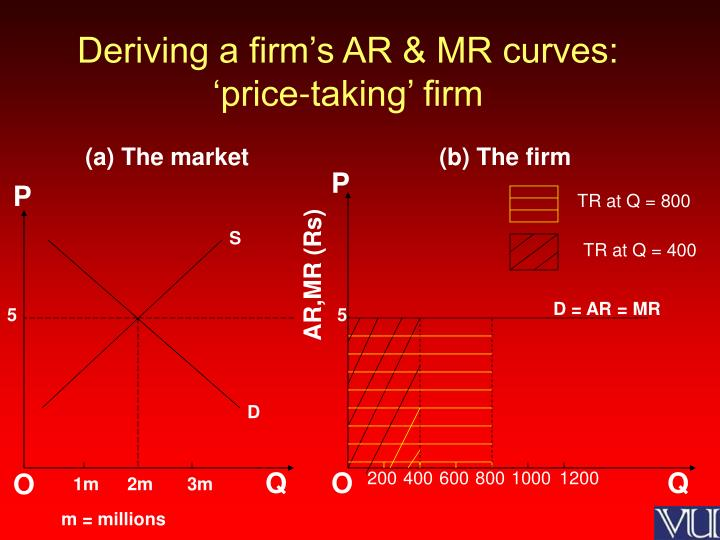 Deriving a firm's AR & MR curves: 'price-taking' firm