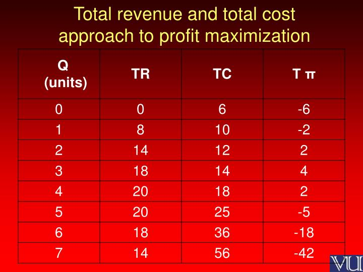 Total revenue and total cost approach to profit maximization