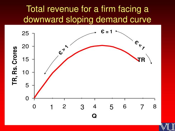 Total revenue for a firm facing a downward sloping demand curve