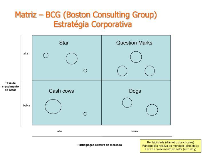 Matriz – BCG (Boston