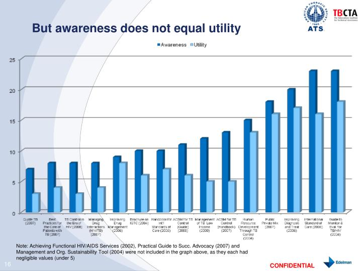 But awareness does not equal utility