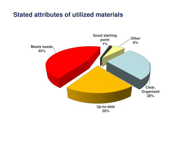 Stated attributes of utilized materials