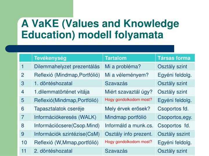 A VaKE (Values and Knowledge Education) modell folyamata