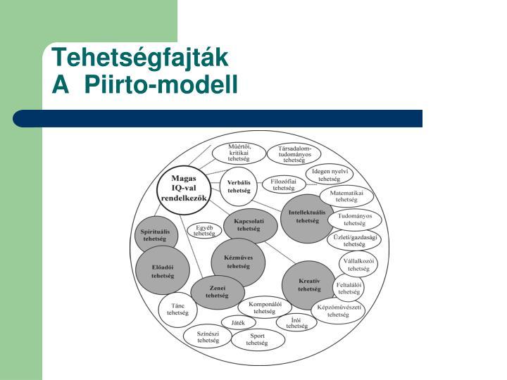 Tehetségfajták                                    A  Piirto-modell