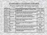 standardy i systemy otwarte warstwy modelu osi ich funkcje i protoko y