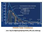 modis solar irradiance source http en wikipedia org wiki image modis atm solar irradiance jpg