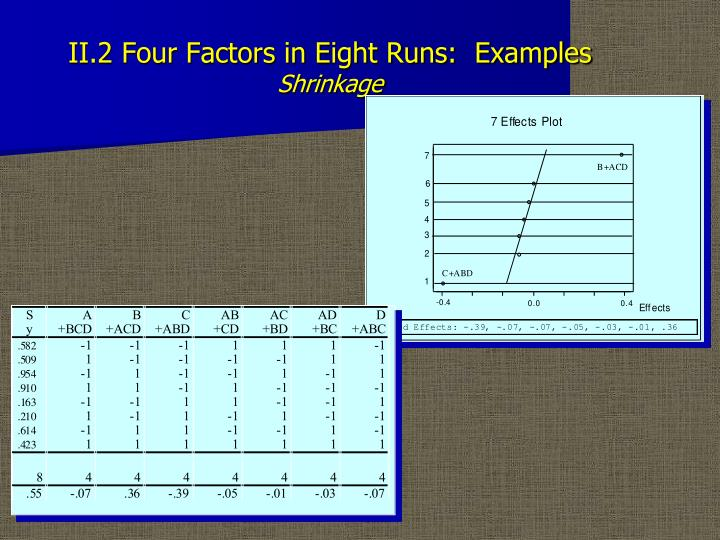 Ii 2 four factors in eight runs examples shrinkage