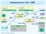 communication inter orb