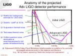 anatomy of the projected adv ligo detector performance