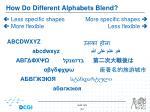 how do different alphabets blend1