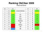 ranking obciber 2009 nacional geral