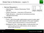 global view on architecture layers 1