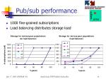 pub sub performance