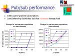 pub sub performance1