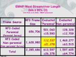 emap west stream river length km 95 ci from peck et al 2002 emap symposium