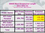 emap west stream river length km 95 ci from peck et al 2002 emap symposium1