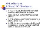 xml schema vs rdb and oodb schema