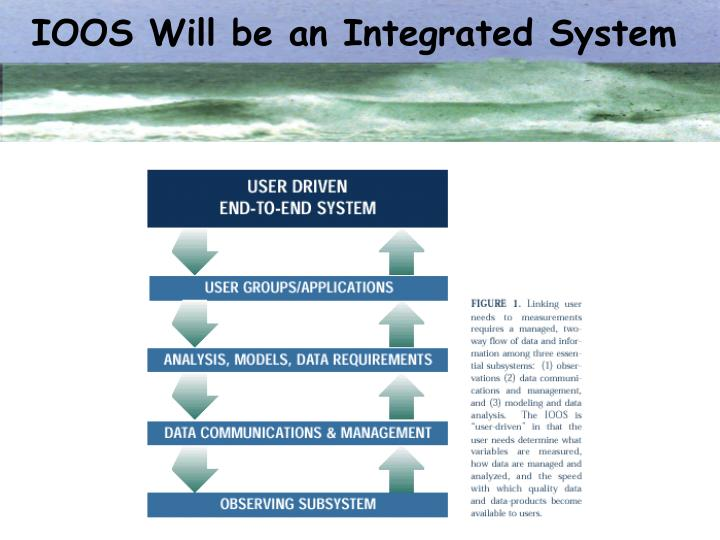 IOOS Will be an Integrated System