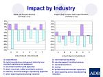 impact by industry