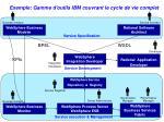 exemple gamme d outils ibm couvrant le cycle de vie complet